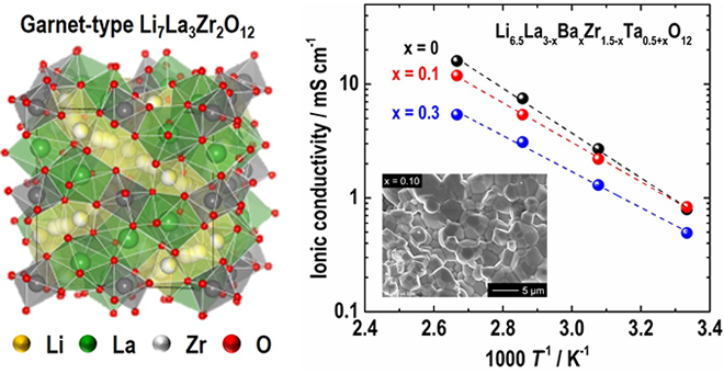 Garnet-type fast ionic conductor for all-solid-state lithium