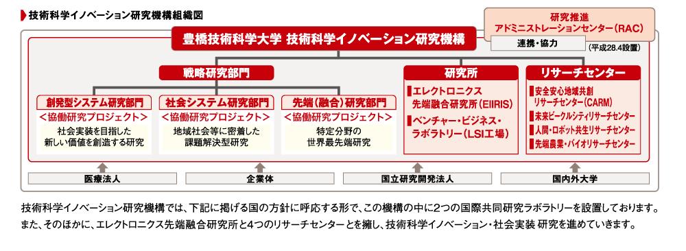 https://www.tut.ac.jp/images/160401innovation.jpg
