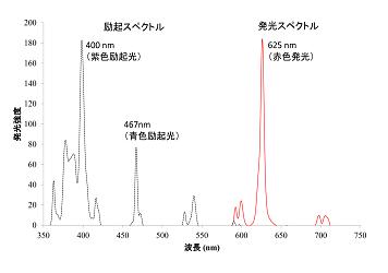 168 h.nakano fig.3.2a.png