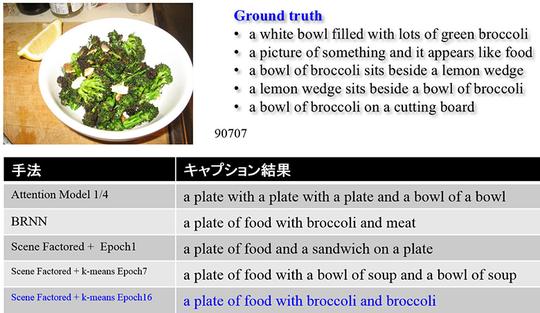 図3: 画像への自動注釈実験の様子(Ground Truthが答え, 表中の最下段が開発中のシステムのキャプション例)