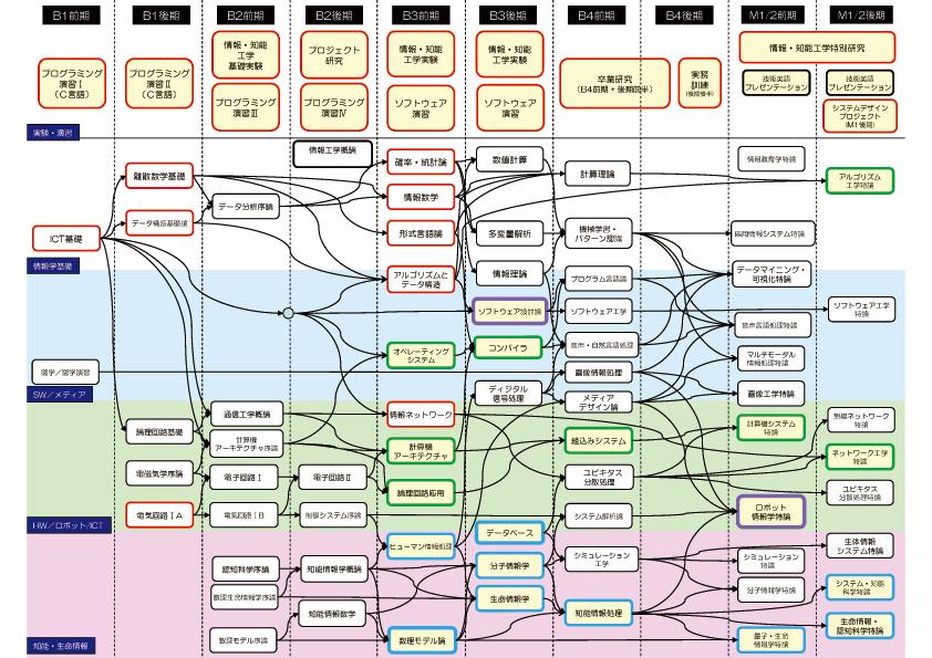 情報・知能工学系カリキュラムイメージ